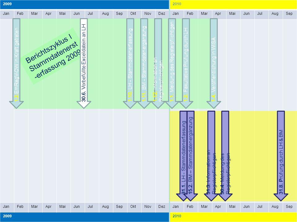 Berichtszyklus I Stammdatenerst-erfassung 2009