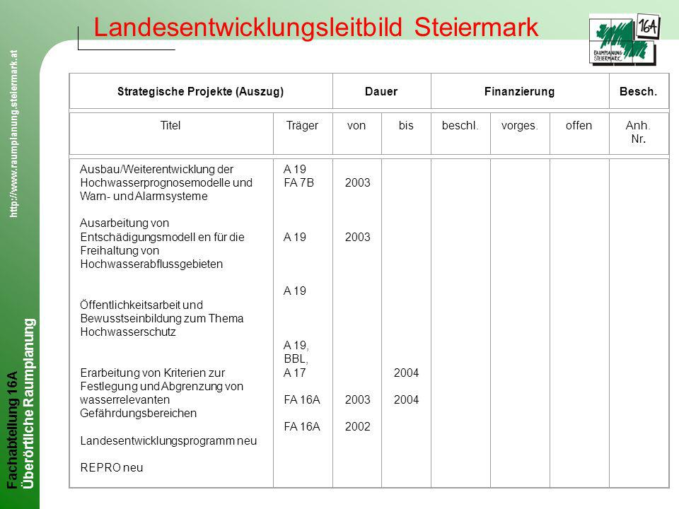 Strategische Projekte (Auszug)