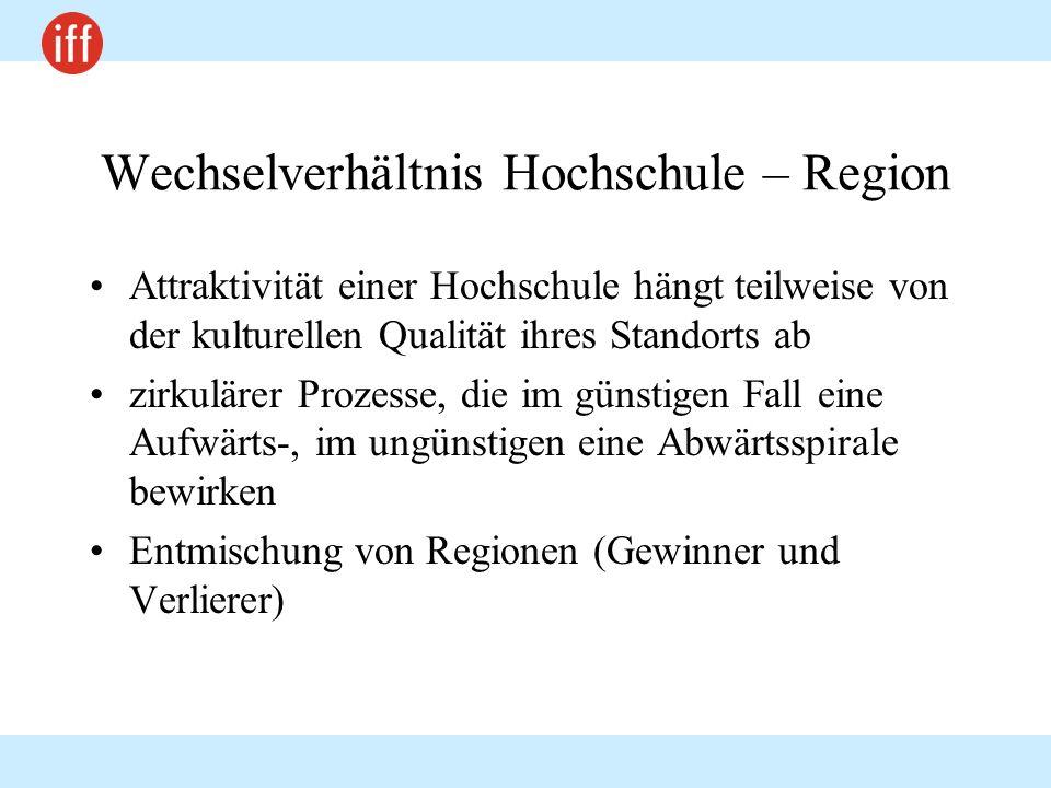 Wechselverhältnis Hochschule – Region
