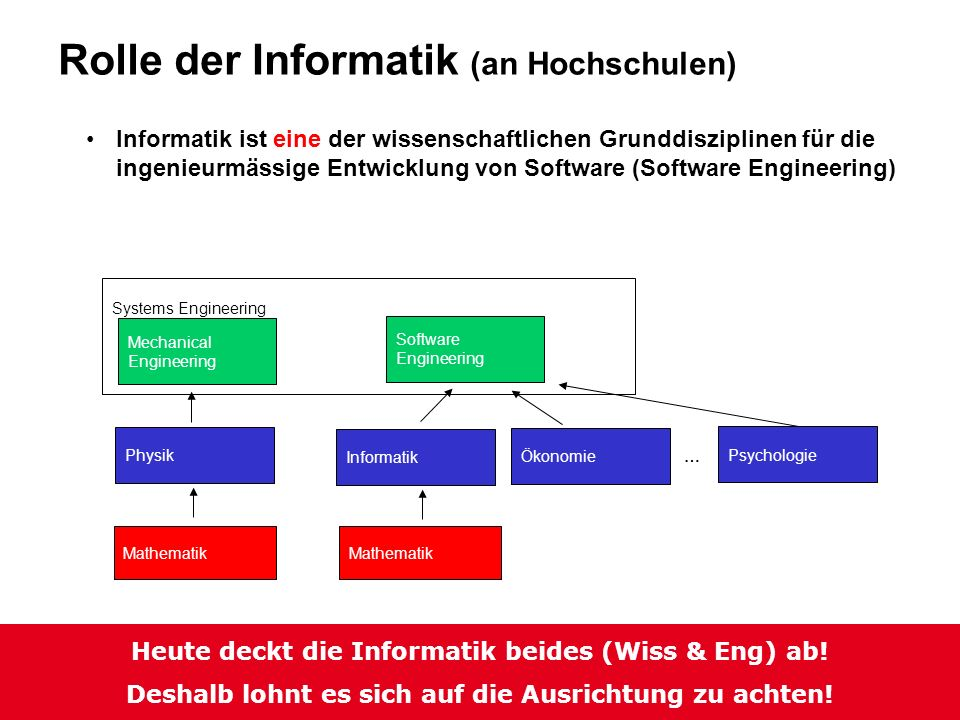 Rolle der Informatik (Erwartungen der Hochschulen)