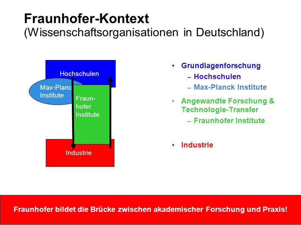 Fraunhofer-Kontext (Fraunhofer Gesellschaft)