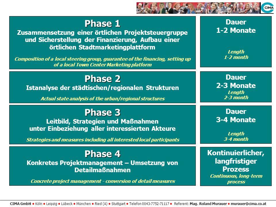 Phase 1 Phase 2 Phase 3 Phase 4