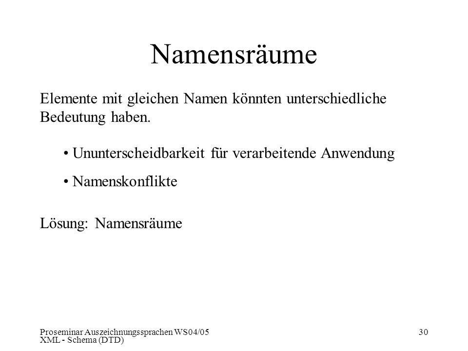 Namensräume Elemente mit gleichen Namen könnten unterschiedliche Bedeutung haben. Ununterscheidbarkeit für verarbeitende Anwendung.