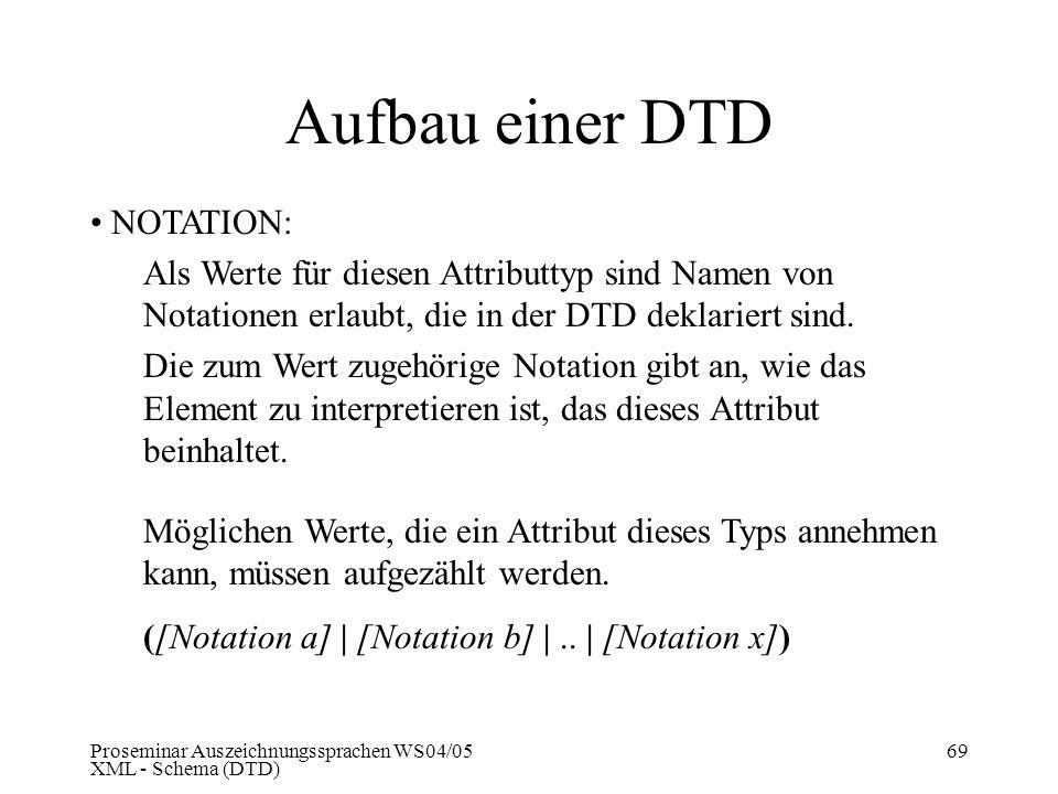 Aufbau einer DTD NOTATION: