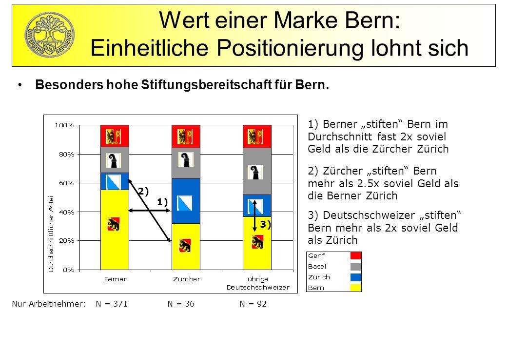 Wert einer Marke Bern: Einheitliche Positionierung lohnt sich