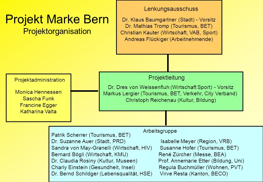 Projekt Marke Bern Projektorganisation Lenkungsausschuss