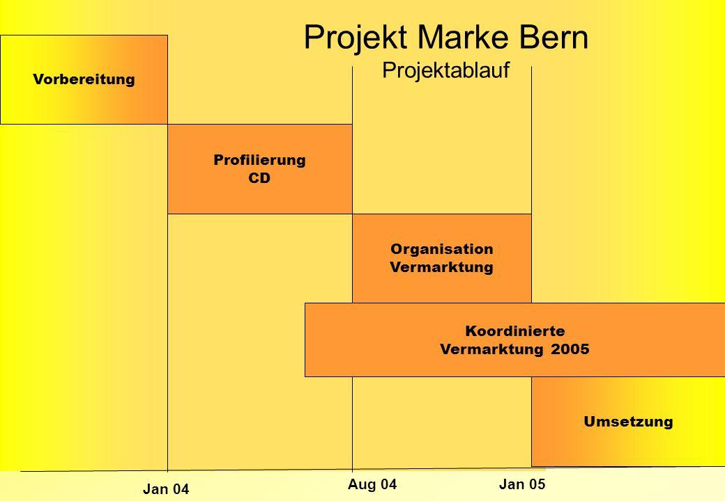Projekt Marke Bern Projektablauf Vorbereitung Profilierung CD