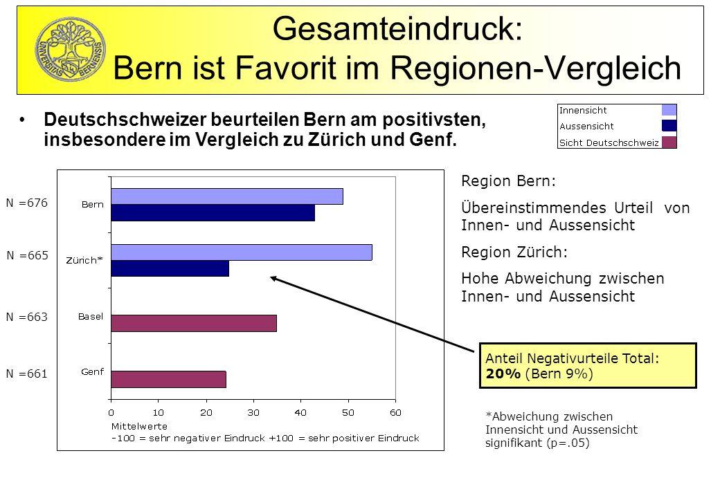 Gesamteindruck: Bern ist Favorit im Regionen-Vergleich
