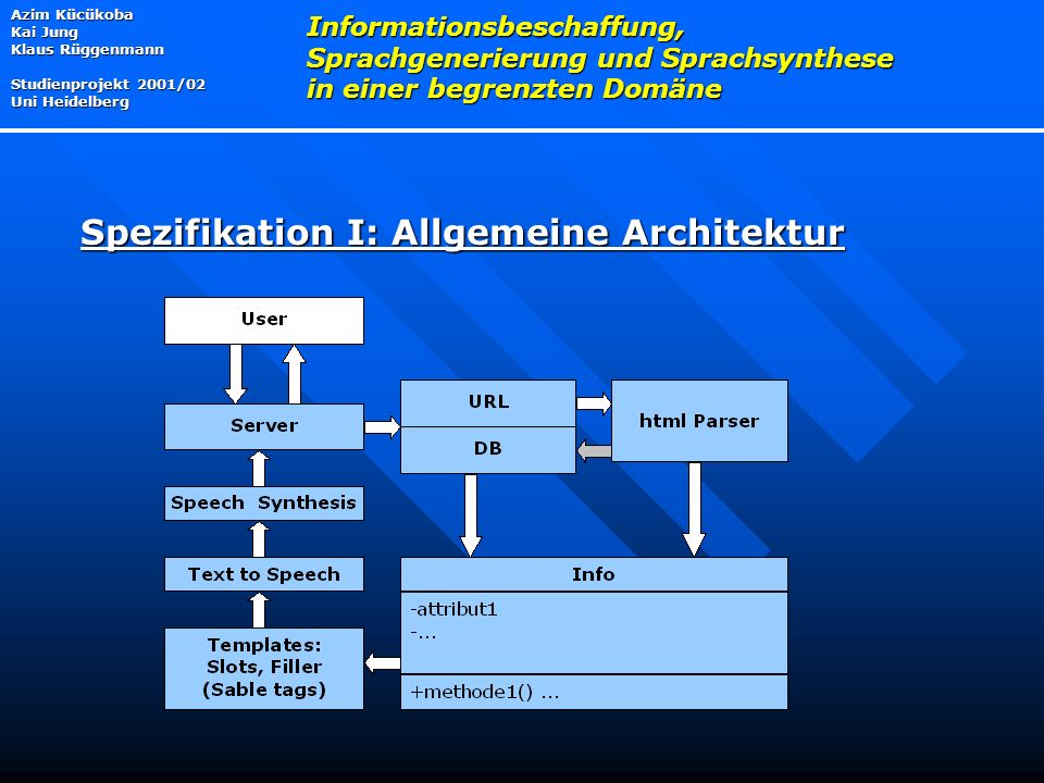 Spezifikation I: Allgemeine Architektur