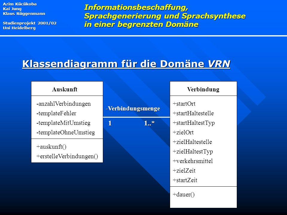 Klassendiagramm für die Domäne VRN