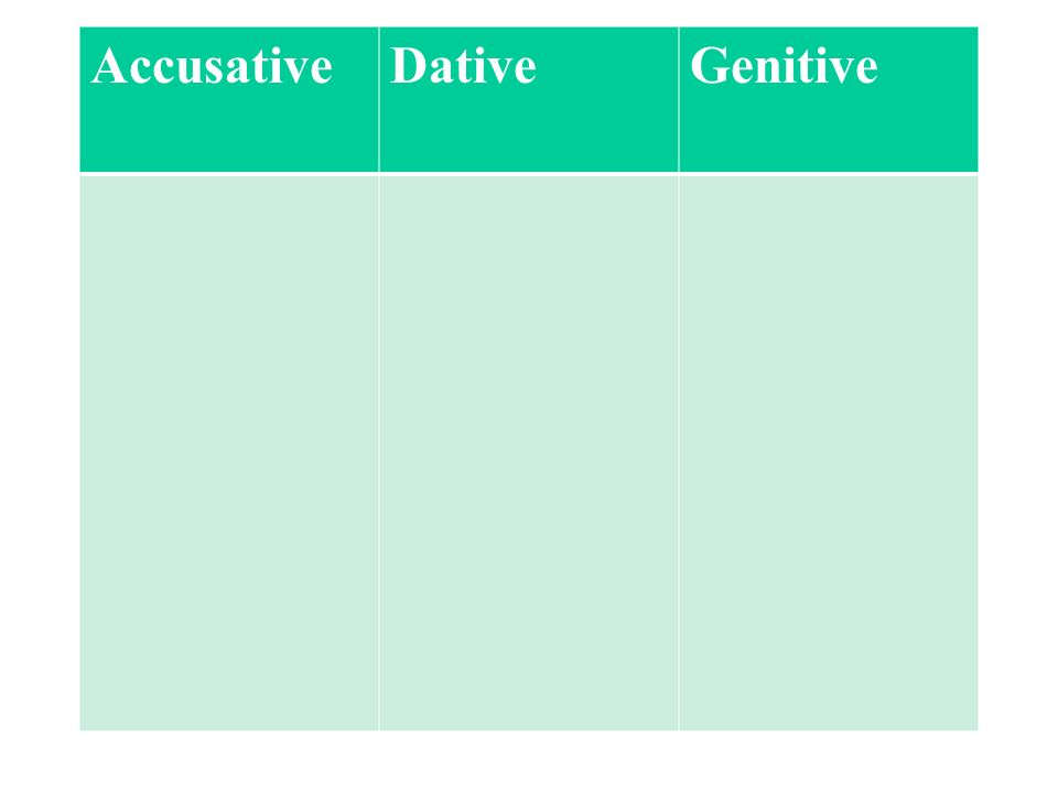 Accusative Dative Genitive