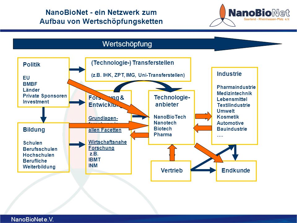 NanoBioNet - ein Netzwerk zum Aufbau von Wertschöpfungsketten