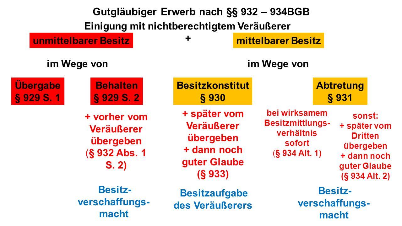 Gutgläubiger Erwerb nach §§ 932 – 934BGB