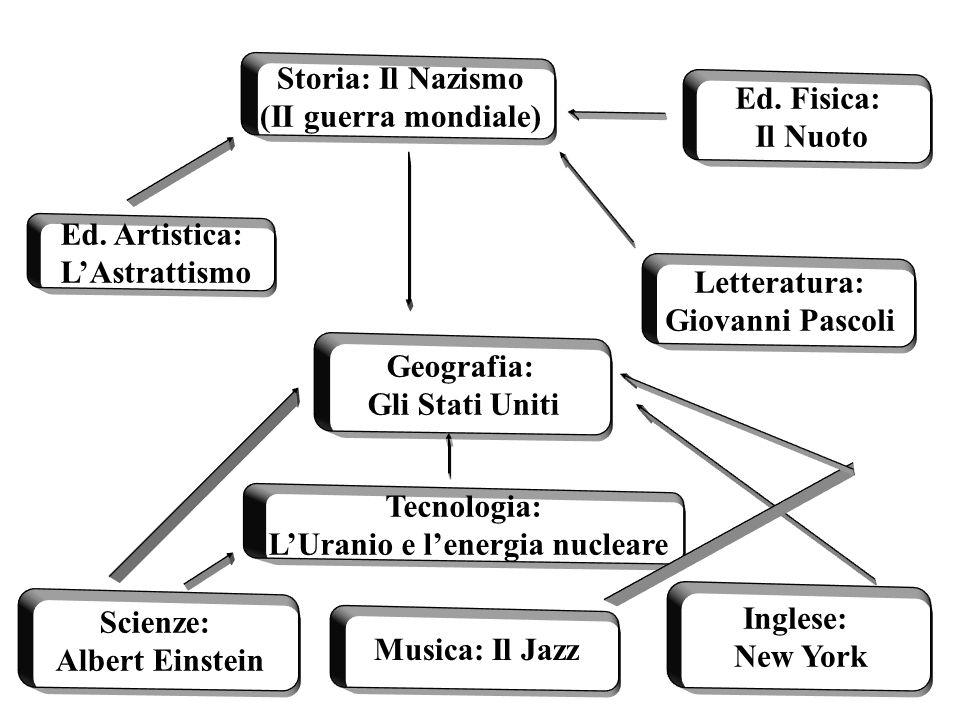 L'Uranio e l'energia nucleare