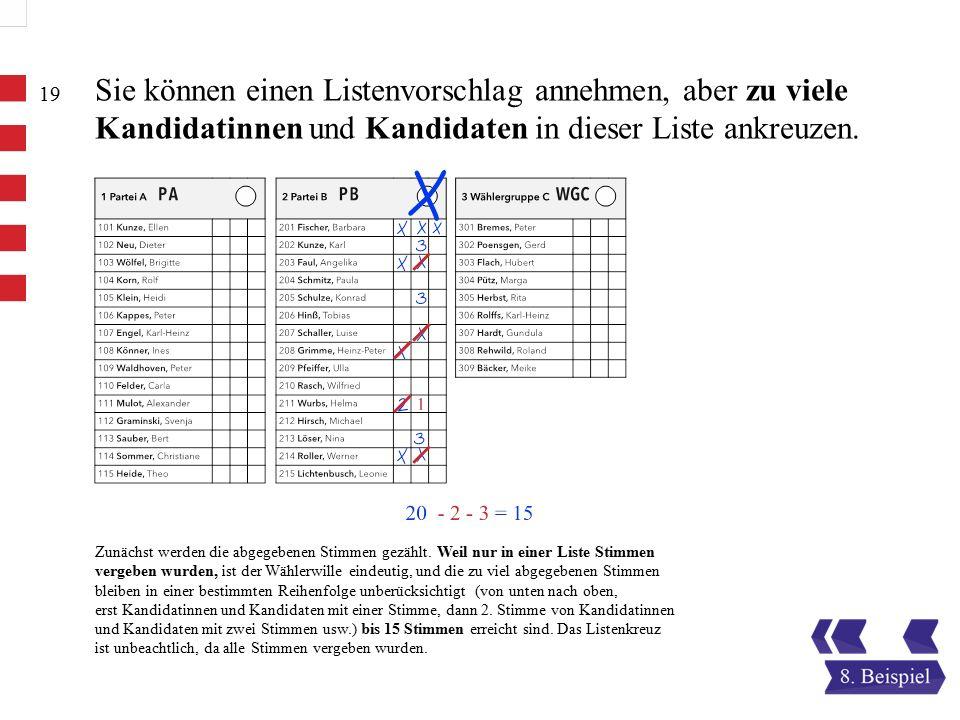 Sie können einen Listenvorschlag annehmen, aber zu viele Kandidatinnen und Kandidaten in dieser Liste ankreuzen.