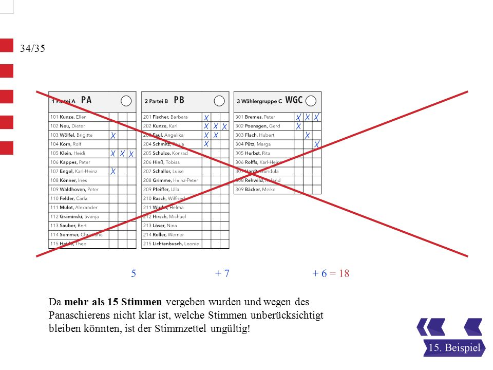 Da mehr als 15 Stimmen vergeben wurden und wegen des Panaschierens nicht klar ist, welche Stimmen unberücksichtigt bleiben könnten, ist der Stimmzettel ungültig!