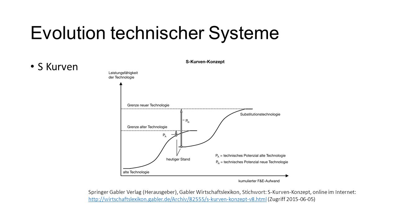 Evolution technischer Systeme