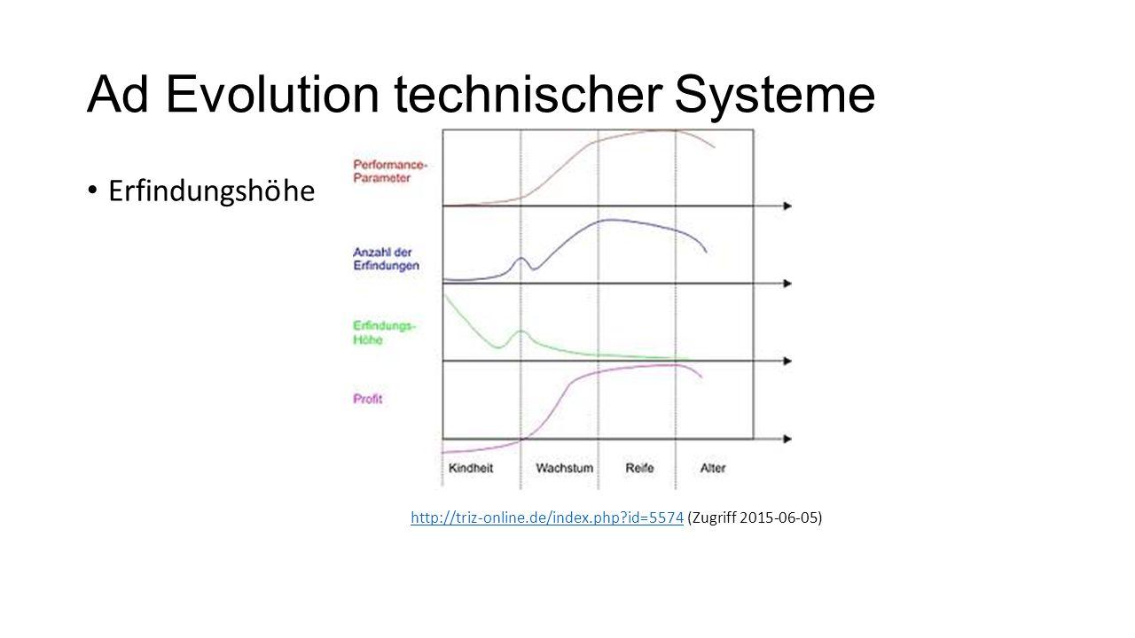 Ad Evolution technischer Systeme