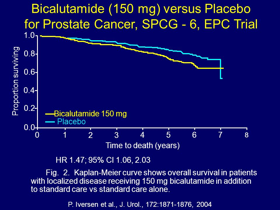 Bicalutamide (150 mg) versus Placebo