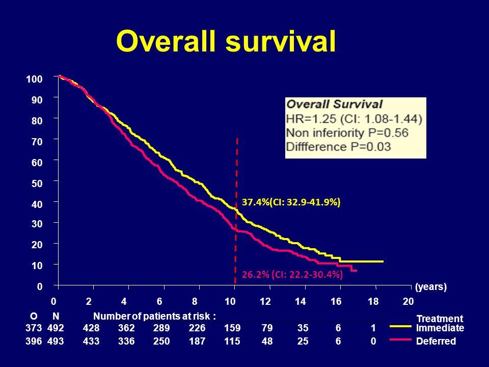 Overall survival 37.4%(CI: 32.9-41.9%) 26.2% (CI: 22.2-30.4%) 100 90
