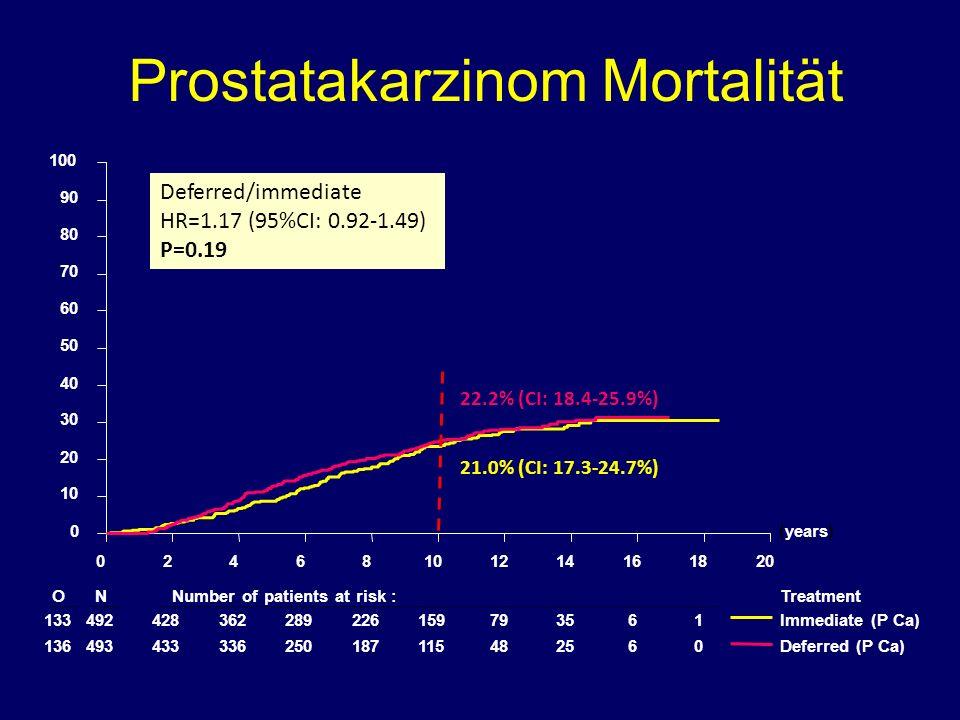 Prostatakarzinom Mortalität