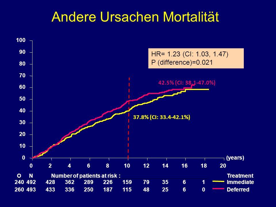 Andere Ursachen Mortalität
