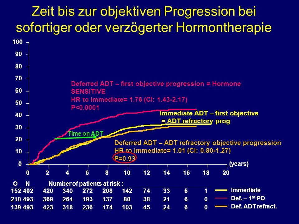 Zeit bis zur objektiven Progression bei sofortiger oder verzögerter Hormontherapie