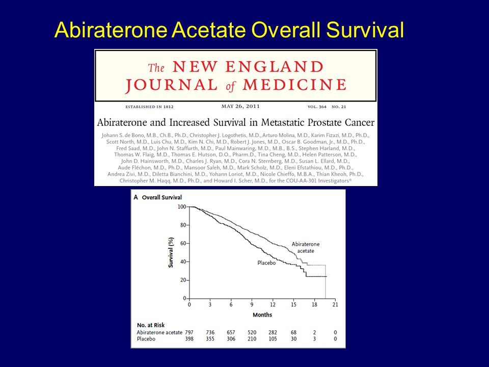 Abiraterone Acetate Overall Survival
