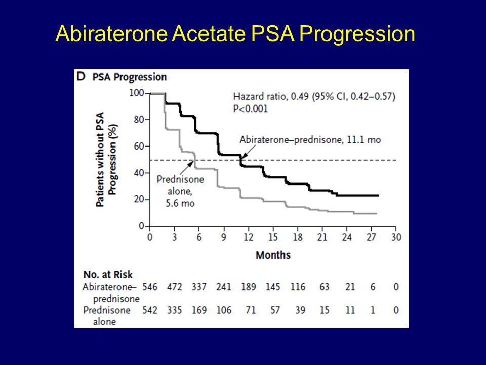Abiraterone Acetate PSA Progression