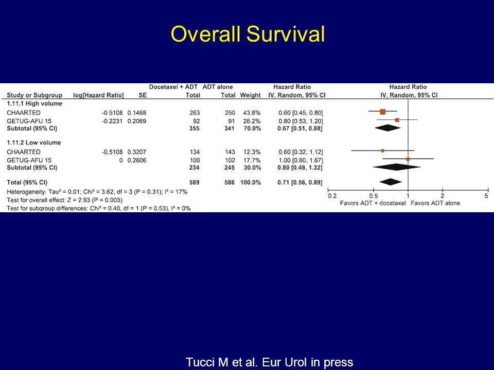 Overall Survival Tucci M et al. Eur Urol in press