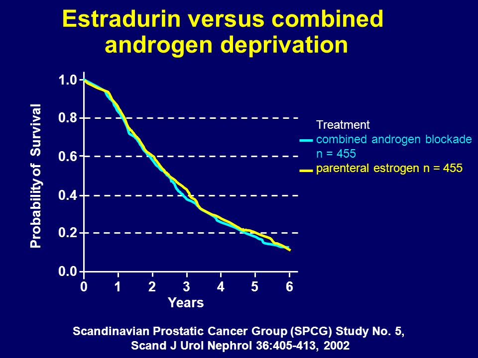 Estradurin versus combined androgen deprivation