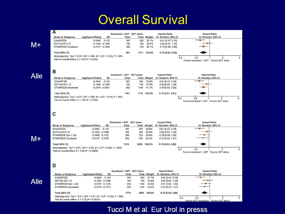 Overall Survival M+ Alle M+ Alle Tucci M et al. Eur Urol in presss
