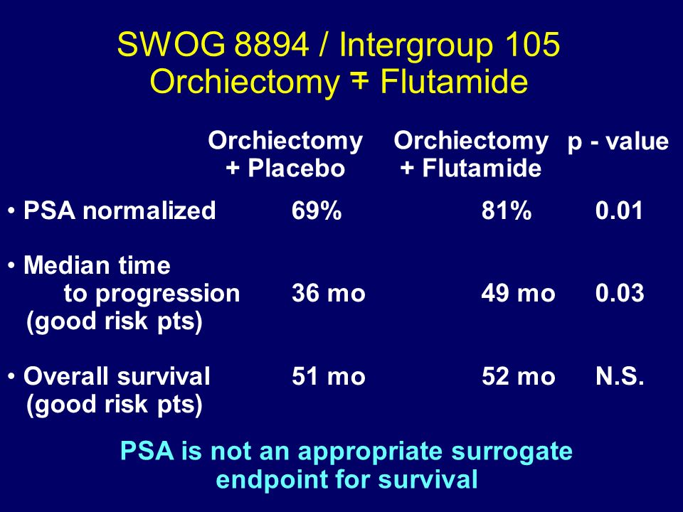 PSA is not an appropriate surrogate endpoint for survival