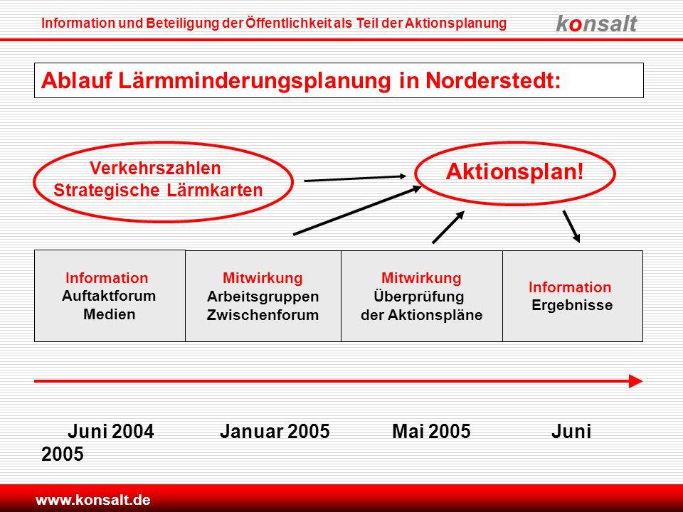 Ablauf Lärmminderungsplanung in Norderstedt:
