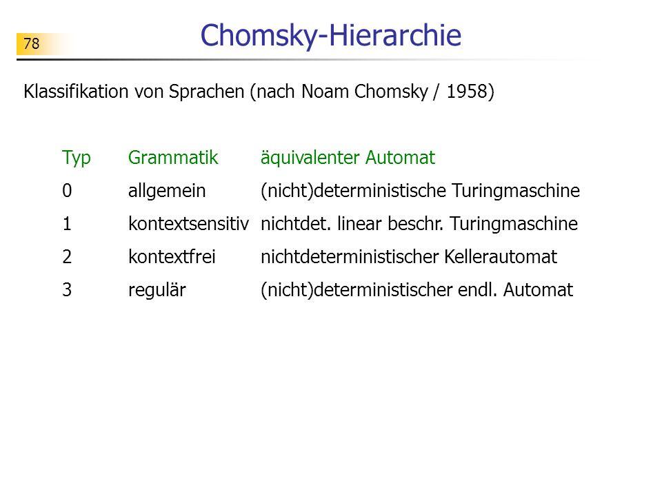 Chomsky-Hierarchie Klassifikation von Sprachen (nach Noam Chomsky / 1958) Typ Grammatik äquivalenter Automat.
