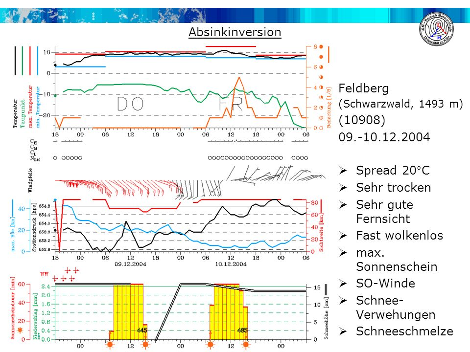 INVERSION Absinkinversion Feldberg (10908) 09.-10.12.2004 Spread 20°C