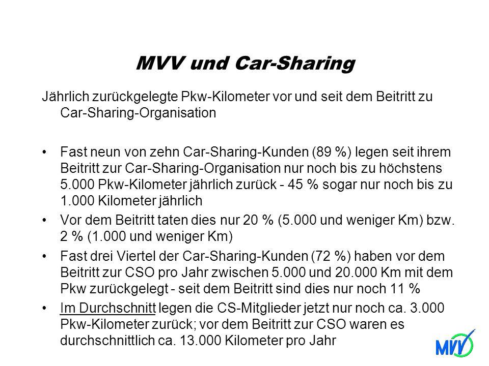MVV und Car-Sharing Jährlich zurückgelegte Pkw-Kilometer vor und seit dem Beitritt zu Car-Sharing-Organisation.