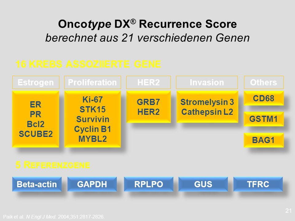 Oncotype DX® Recurrence Score berechnet aus 21 verschiedenen Genen