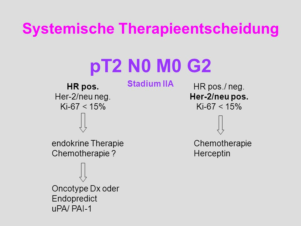 Systemische Therapieentscheidung