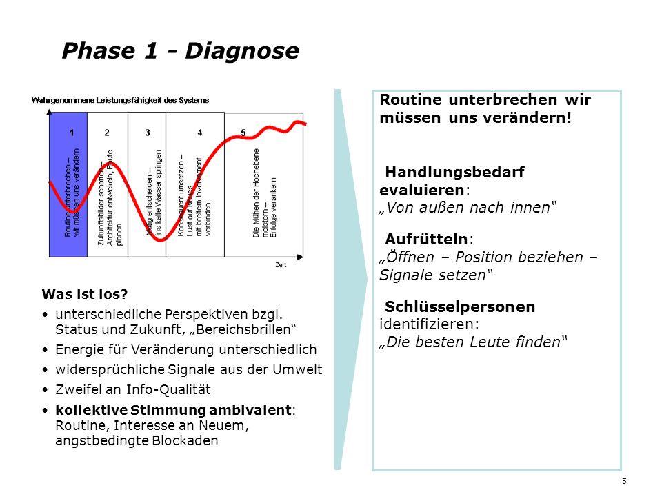 Phase 1 - Diagnose Routine unterbrechen wir müssen uns verändern!