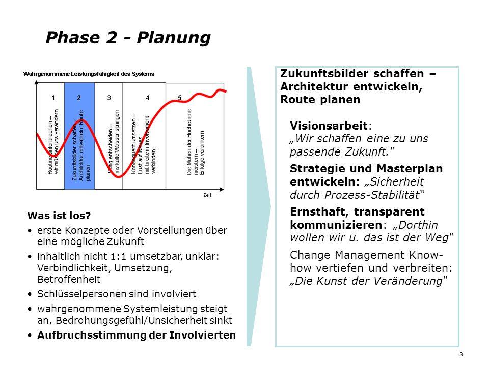 """Phase 2 - Planung Zukunftsbilder schaffen – Architektur entwickeln, Route planen. Visionsarbeit: """"Wir schaffen eine zu uns passende Zukunft."""