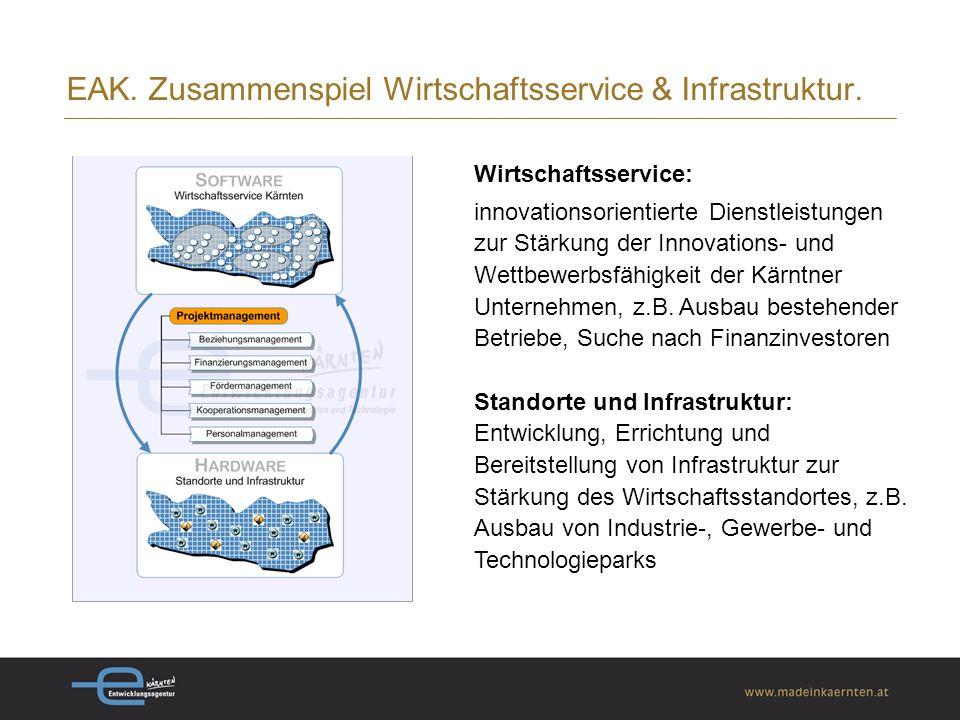 EAK. Zusammenspiel Wirtschaftsservice & Infrastruktur.