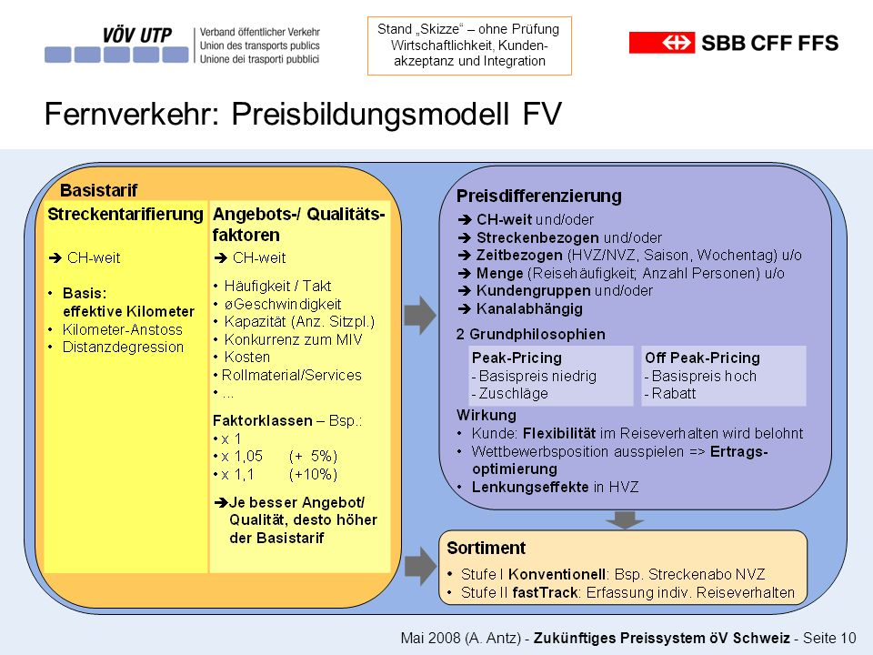 Fernverkehr: Preisbildungsmodell FV