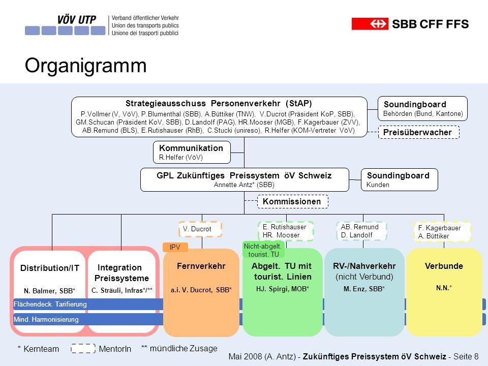 Strategieausschuss Personenverkehr (StAP)