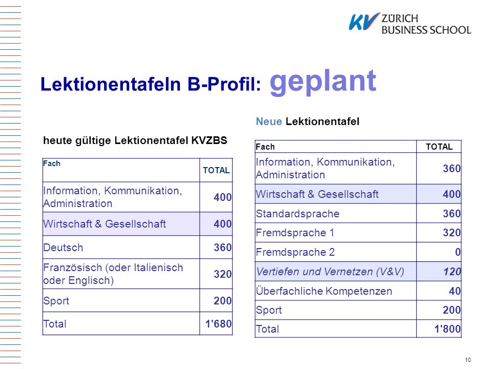 Lektionentafeln B-Profil: geplant