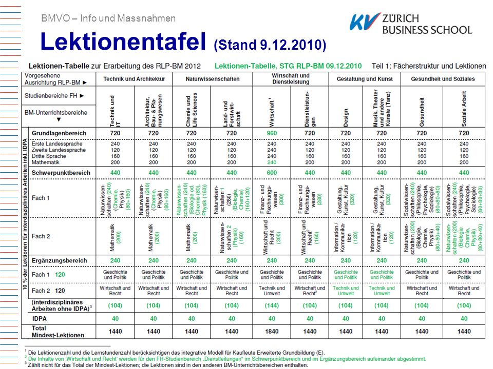 Lektionentafel (Stand 9.12.2010)
