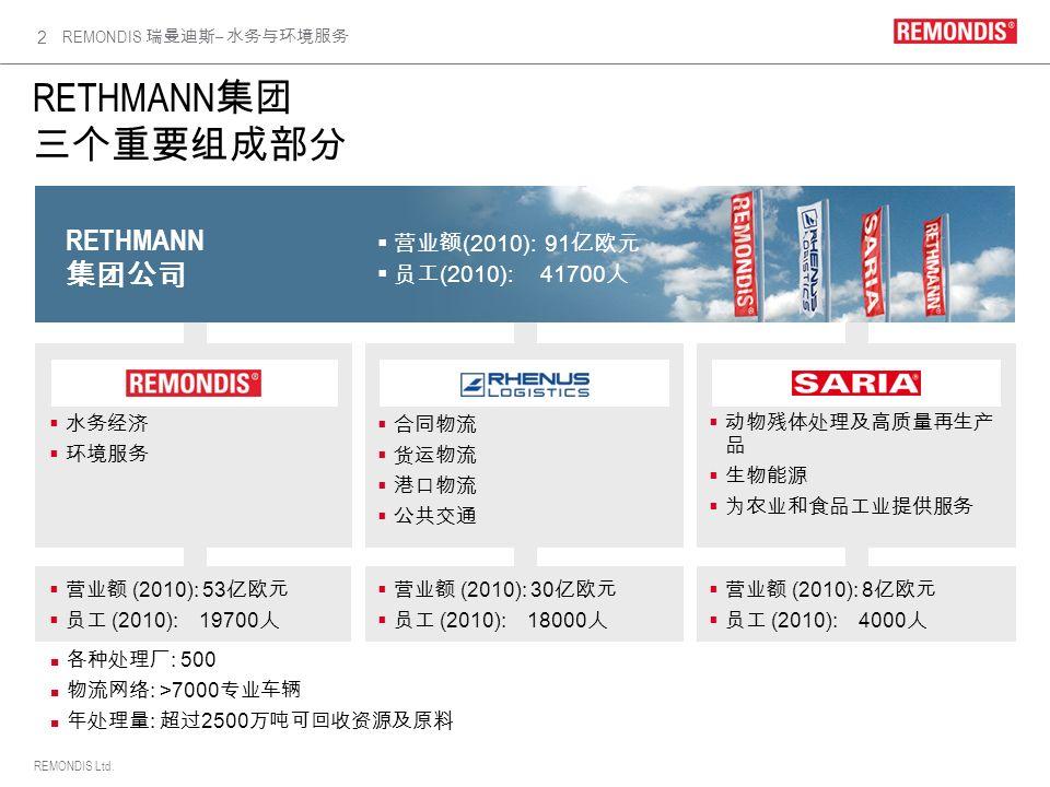 RETHMANN集团 三个重要组成部分 RETHMANN 集团公司 营业额(2010): 91亿欧元 员工(2010): 41700人