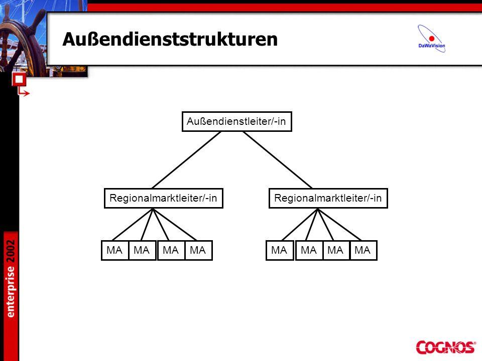 Außendienststrukturen