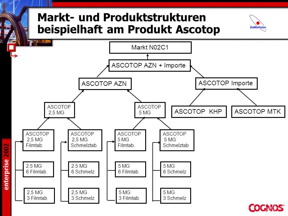 Markt- und Produktstrukturen beispielhaft am Produkt Ascotop