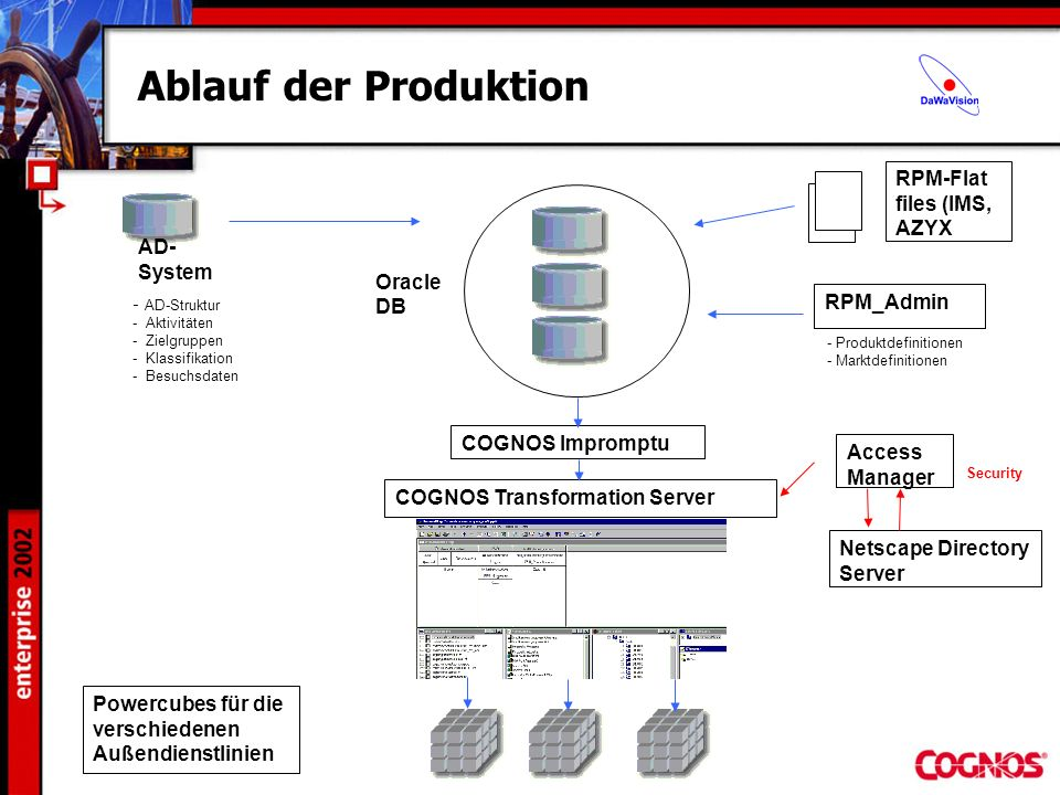 Ablauf der Produktion RPM-Flat files (IMS, AZYX AD-System Oracle DB